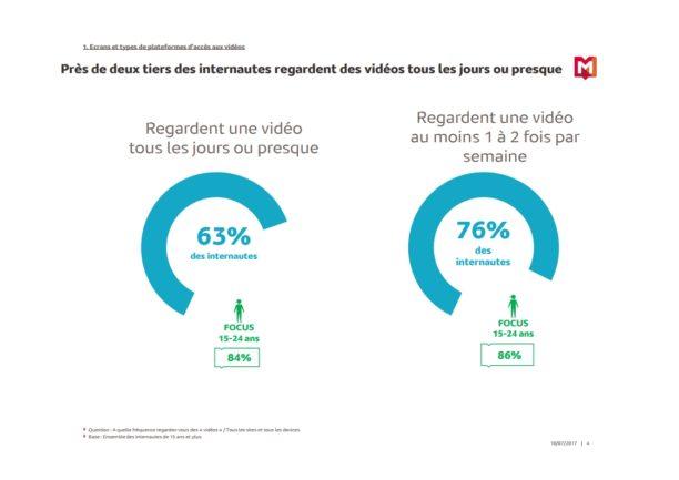 100 Bordeaux qui comptent sur le digital - 63% des internautes regardent des vidéos sur Internet au moins 1 fois par jour