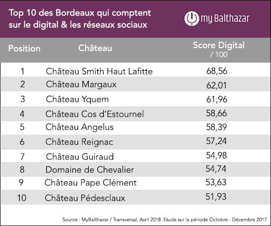 Top 10 Classement MyBalthazar Les 100 Bordeaux qui comptent