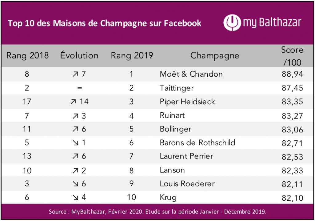 Les 50 Champagnes qui comptent sur Facebook